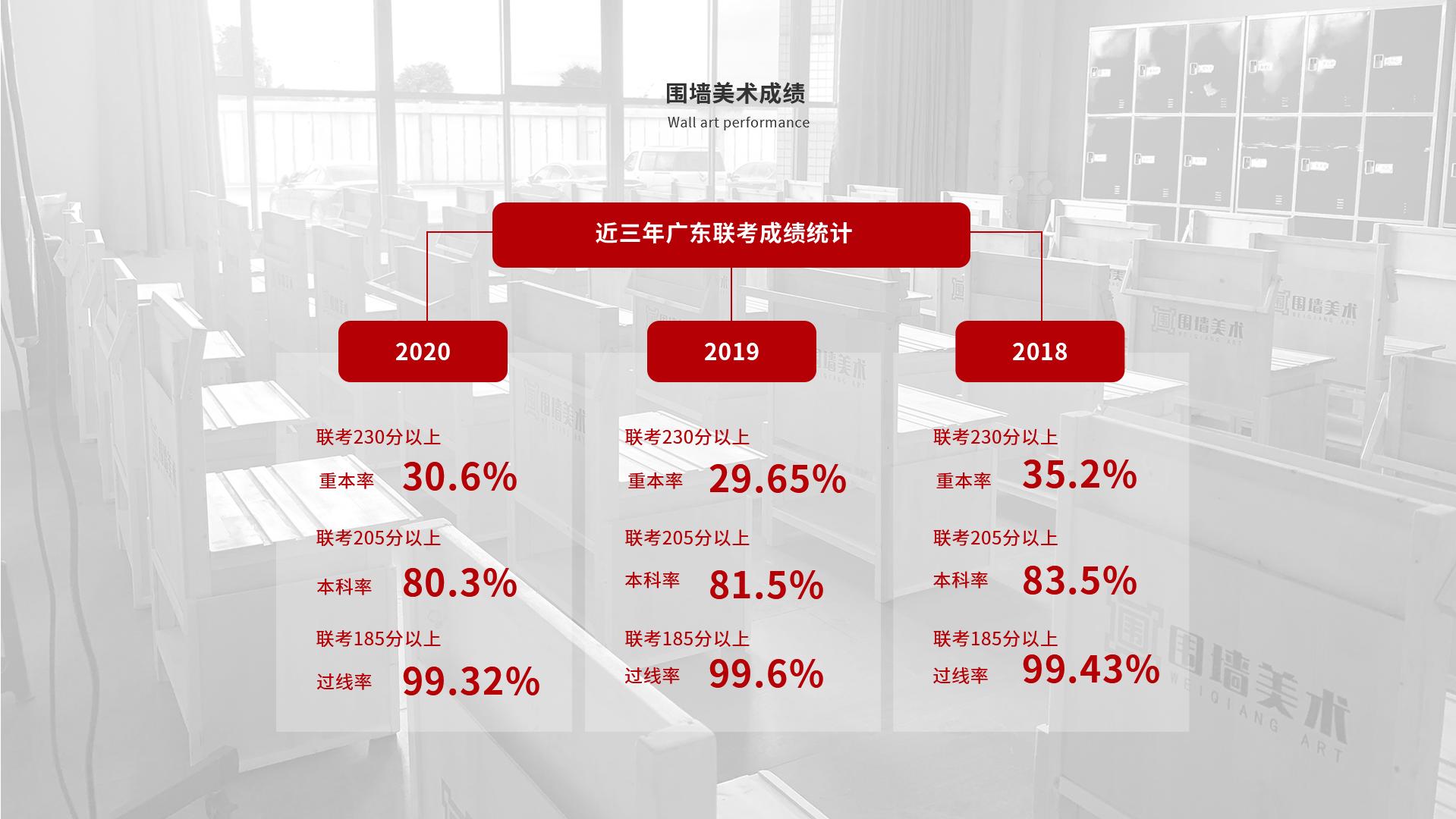 广州围墙画室成绩,广州画室排名前十画室,广州美术培训画室
