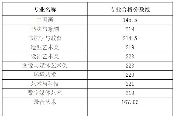 中国美术学院公布2021年本科招生考试复试成绩及分数线!2