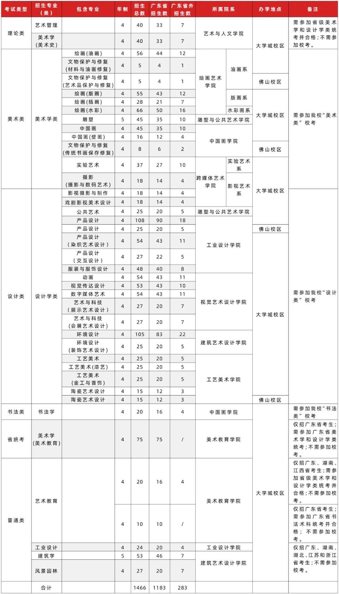 高考美术集训画室汇总:2021年广州美术学院普通本科招生志愿填报指南!图二
