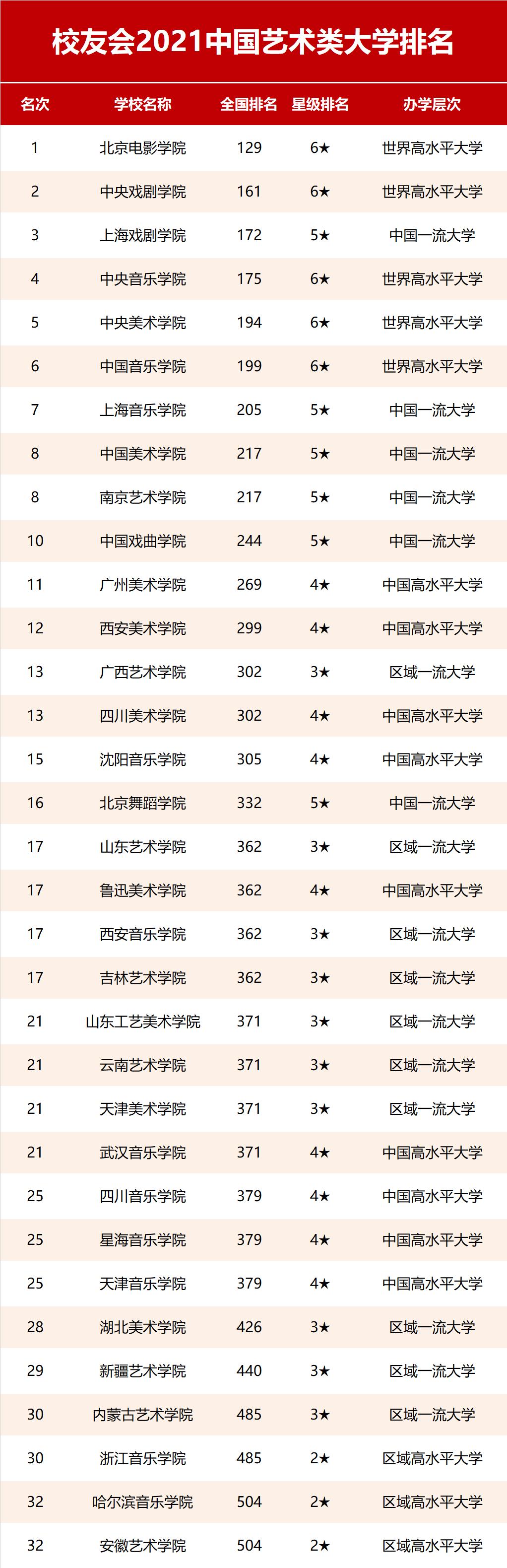 2021中国艺术类大学排名发布!央美从去年第1降至第5?换个角度看是好事!2