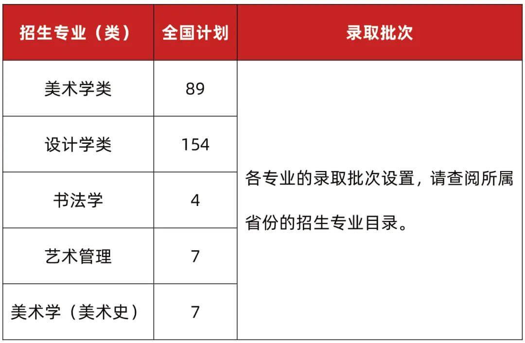 高考美术集训画室汇总:2021年广州美术学院普通本科招生志愿填报指南!图四