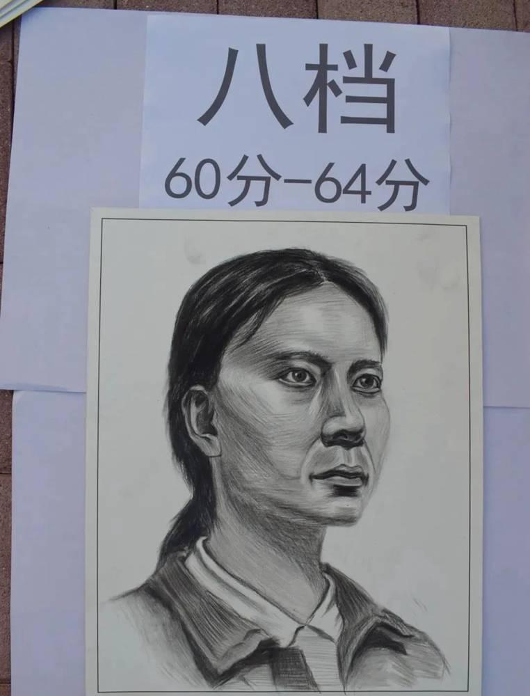 最新美术联考一模评分标准,广州十大画室给你实锤有图有真相,09