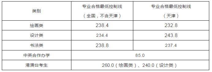 天津美术学院2021年本科招生线下复试成绩查询的通知